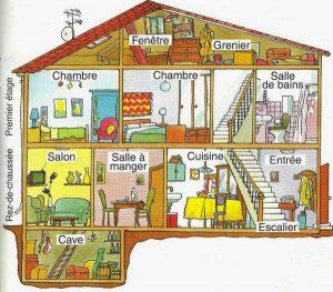 La Maison 2º ESO